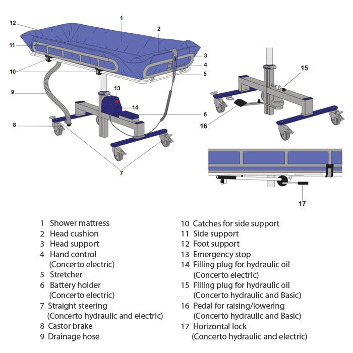 Arjo Concerto shower trolley specification