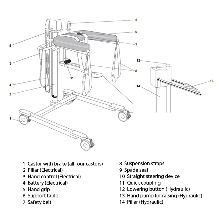 Arjo electric lift walker specification