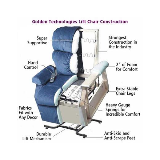 GoldenTech Comforter Super-Wide Lift Chair (PR502)   Medicaleshop