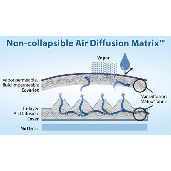 Span America easy air bariatric mattress
